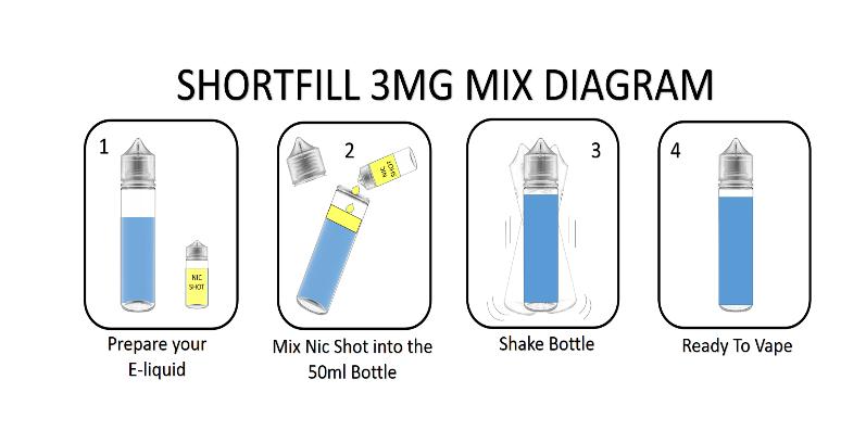 Shortfill mixing diagram
